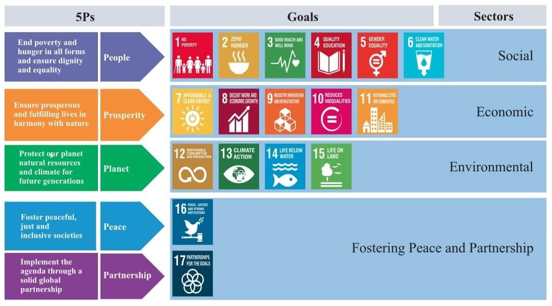 Rajasthan SDG Index 2021 (Ver. 2.0)