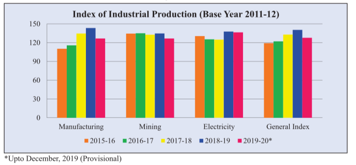 Index of Industrial Production IPP 2020 Rajasthan