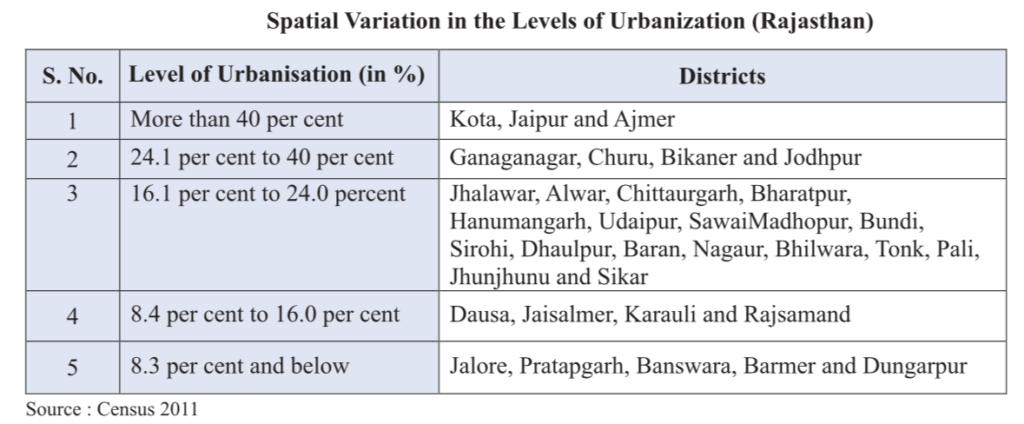 Spatial Variation in Urbanisation in Rajasthan