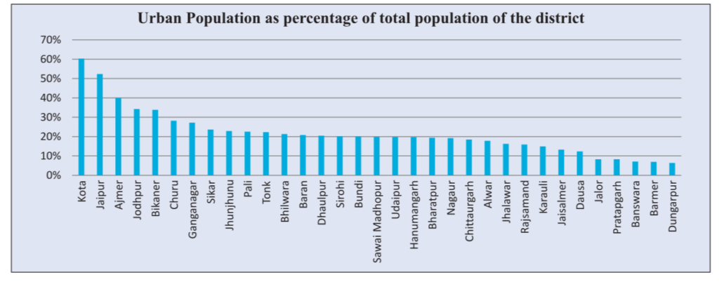 Urban Population as share of Total Population district wise in Rajasthan
