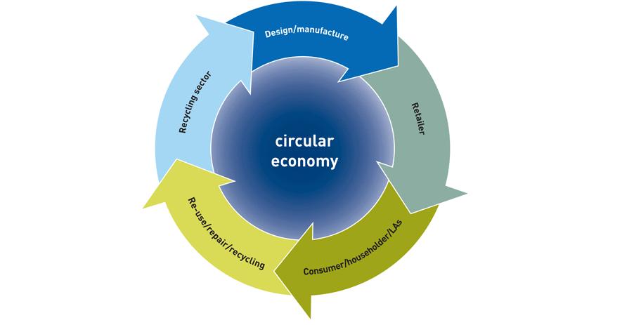 What is Circular Economy | The Basics of Circular Economy