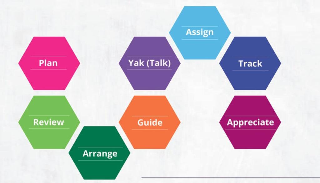 8 Steps for digital learning in Pragyata Guidelines
