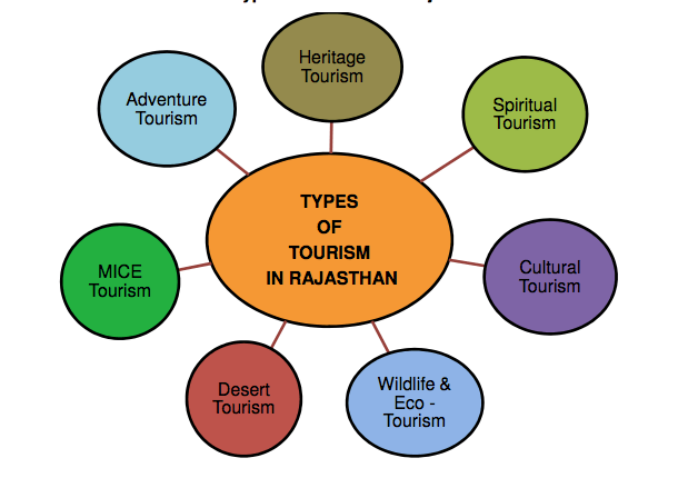 Types of Tourism in Rajasthan