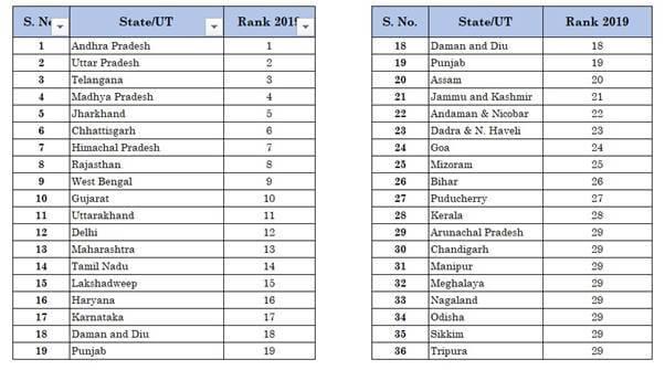 BRAP 2019 Rankings of States released 2020 | Andhra Pradesh tops