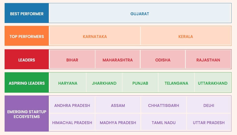India States of Category X: Ranking in Startup Ecosystem