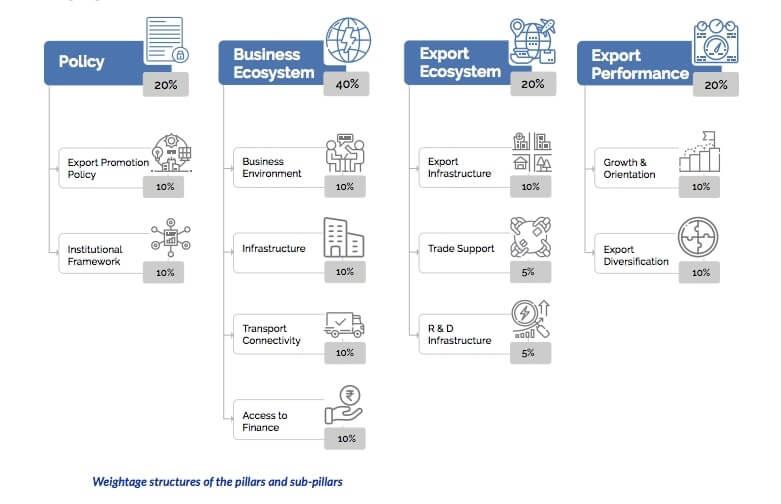 Pillars-and-Sub-pillars-of-Export-Prepardness-Index-2020