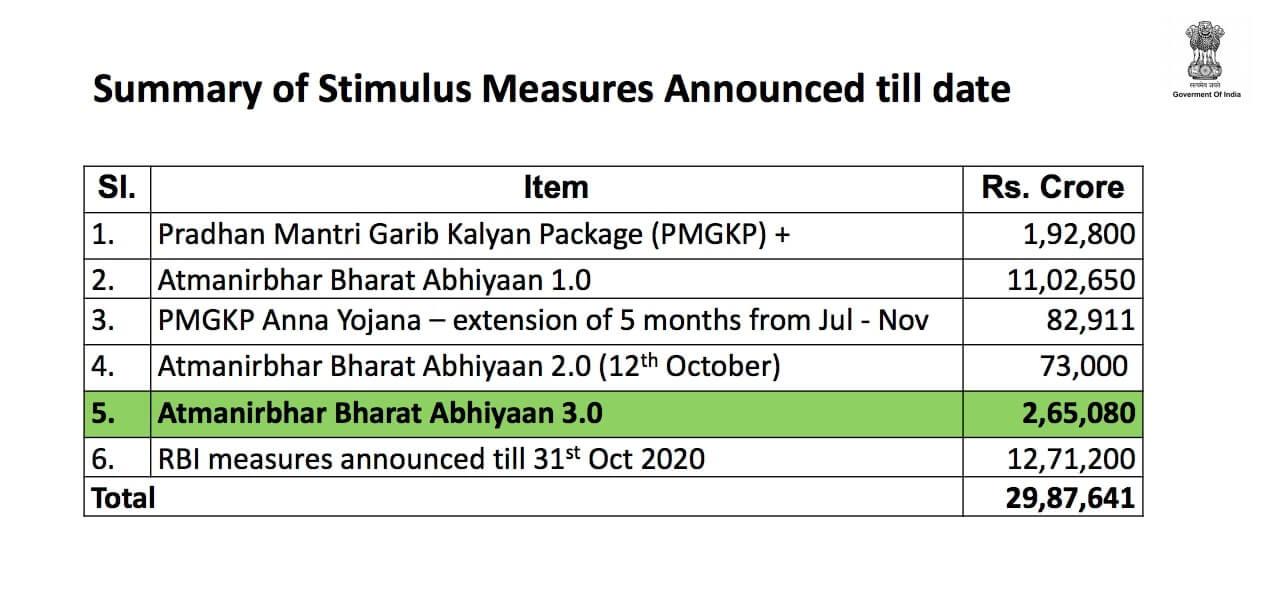 Aatmanirbhar Bharat 3.0 stimulus package - Download Presentation PDF