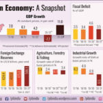 Economic Survey 2021 - Download PDF