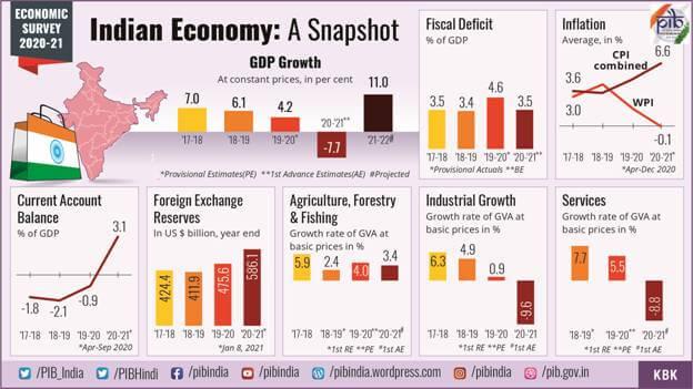 Key Highlights of Economic Survey 2021 – Summary