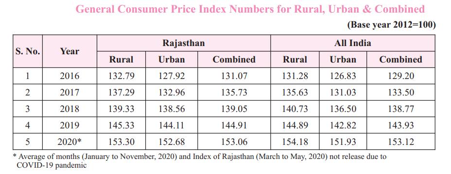 Consumer Price Index Rajasthan