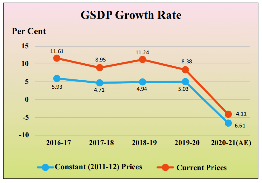 Rajasthan GSDP Growth Rate 2021