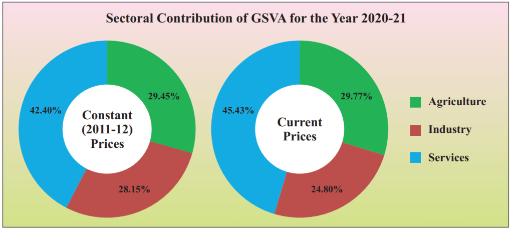 Rajasthan Sectoral Contribution of GVA 2021