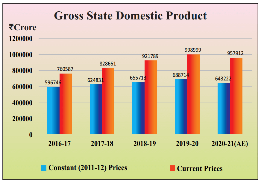 Rajasthan Gross State Domestic Product 2021