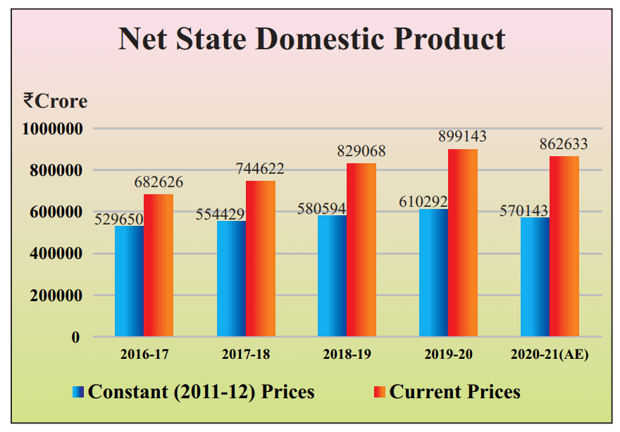Rajasthan Net State Domestic Product 2021