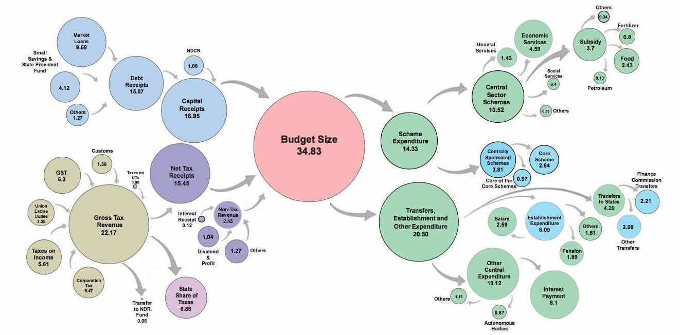 Union Budget 2021 Highlights Summary Download PDF Key takeaways Important Points