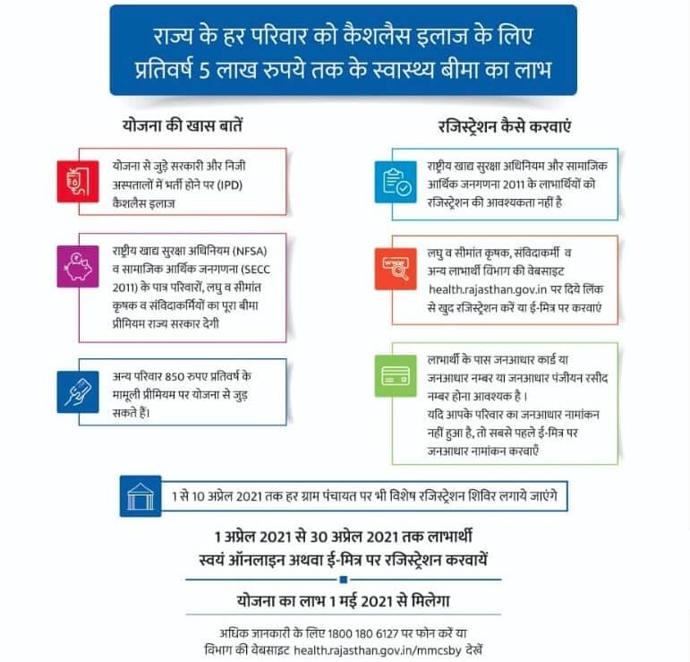 Features-of-Mukhya-Mantri-Chiranjeevi-Swasthya-Bima-Yojana