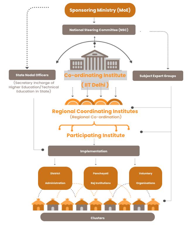 Structure of UBA